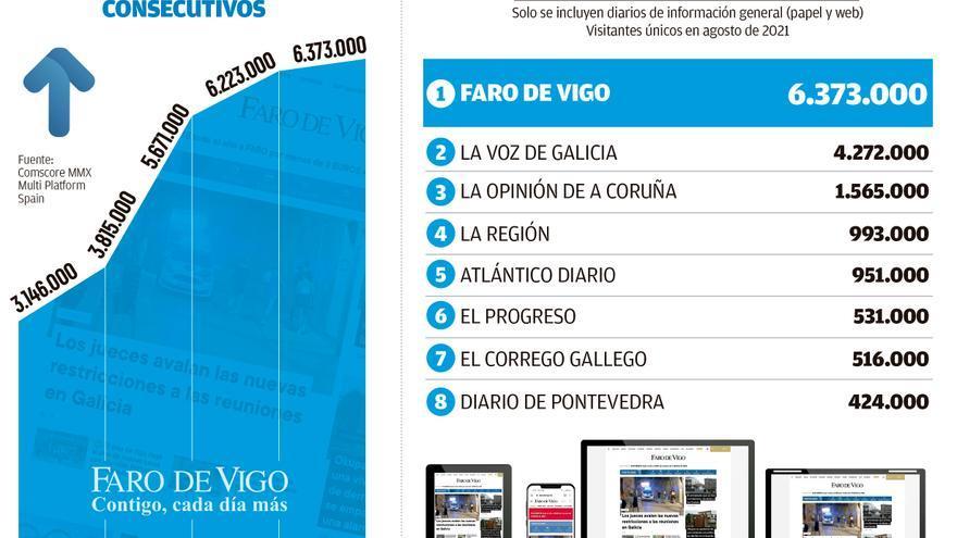 La edición digital de FARO amplía en agosto su liderazgo como la más leída en Galicia