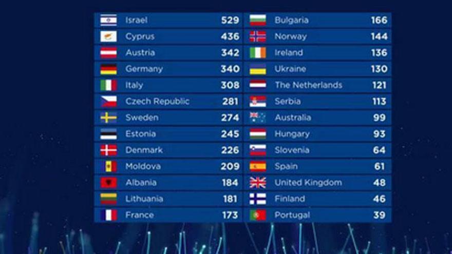 Todas las puntuaciones y clasificaciones de Eurovisión 2018